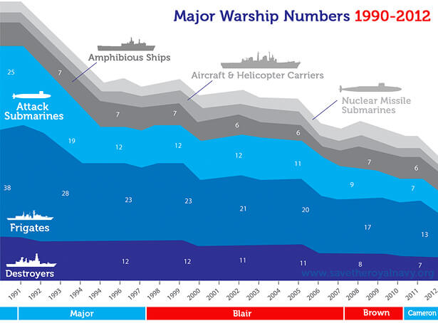Royal Navy major warship numbers 1990-2012