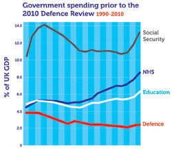 Government spending 1990-2010